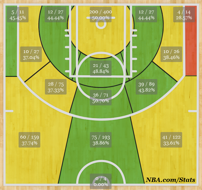 Lillard%20shot%20chart